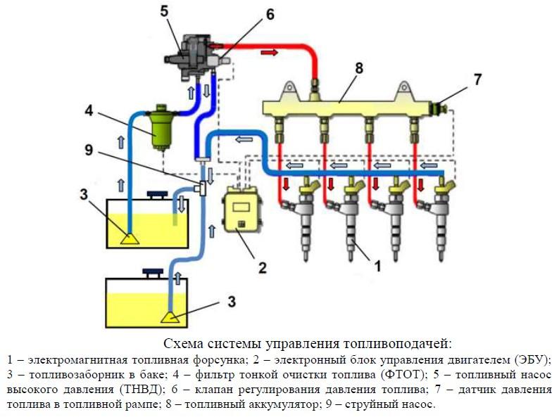 схема управления питанием двигателя змз 405