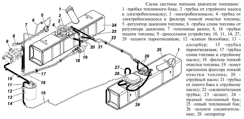 Буханка, инжектор, топливная система вопрос по второму баку