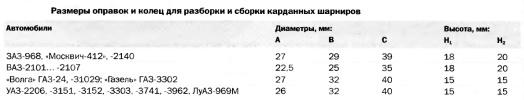 s045m - Съемник для крестовин карданного вала
