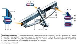 Устройство передней рессорной подвески на Газель ГАЗ-3302 и ГАЗ-2705, особенности конструкции и устройства передней рессорной подвески полноприводных автомобилей Газель