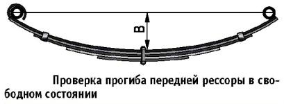 Проверка прогиба рессоры передней рессорной подвески на автомобилях Газель ГАЗ-3302 и ГАЗ-2705