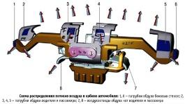Схема распределения потоков воздуха в кабине автомобиля ГАЗель ГАЗ-3302 и ГАЗ-2705 выпуска после 2003 года