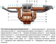 Схема распределения потоков воздуха в кабине автомобиля ГАЗель ГАЗ-3302 и ГАЗ-2705 выпуска до 2003 года