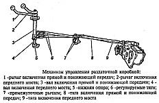 Механизм управления раздаточной коробки УАЗ-3741, УАЗ-3962, УАЗ-3909, УАЗ-2206, УАЗ-3303