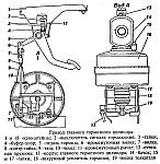 Регулировка свободного хода педали тормоза на УАЗ-3741, УАЗ-3962, УАЗ-3909, УАЗ-2206, УАЗ-3303
