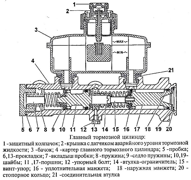 Что представляет собой тормозная система уаз буханка?