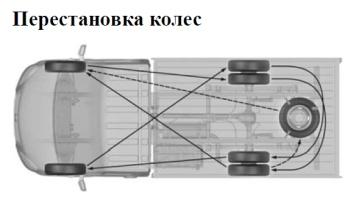 Перестановка колес ГАЗель Next А21R22 и А21R32