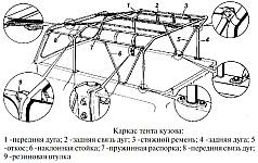 Кузов автомобилей УАЗ-3151, УАЗ-31512 и УАЗ-31519 снабжен съемным тканевым тентом