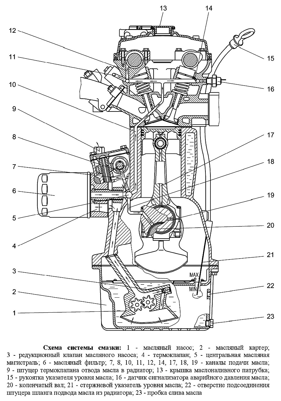 Система смазки двигателя 402 схема фото 787